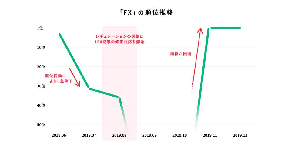 「FX」の順位推移