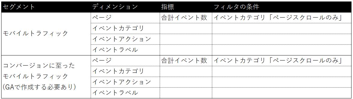 トラフィックの図